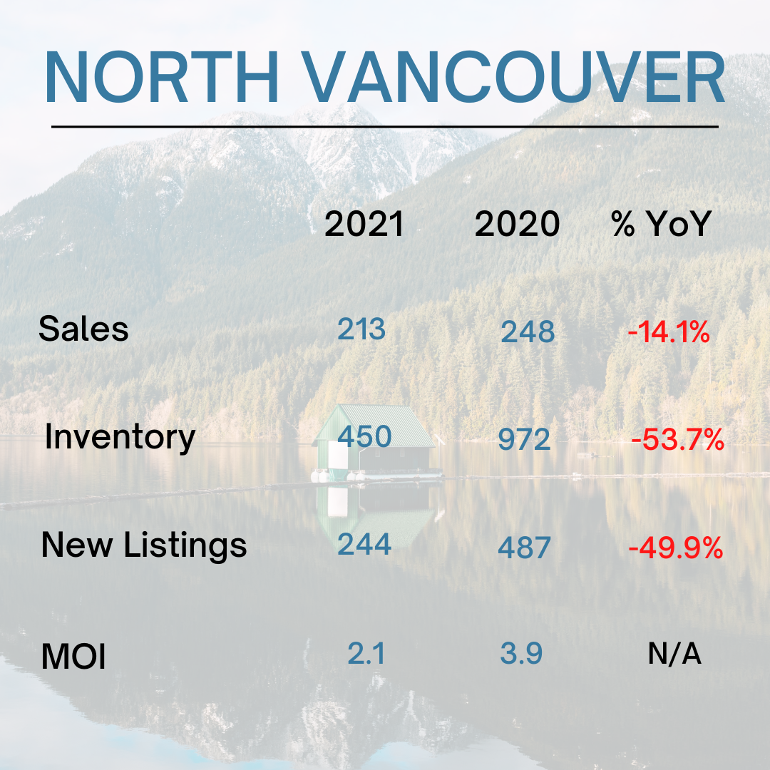 North Vancouver Real Estate Stats - August 2021