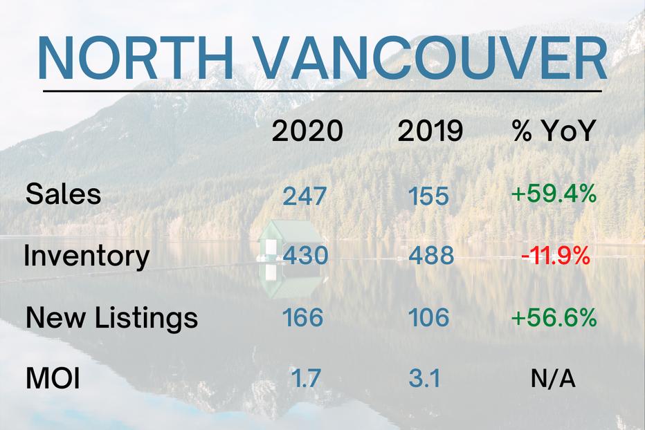 North Vancouver Real Estate Market Stats - December 2020