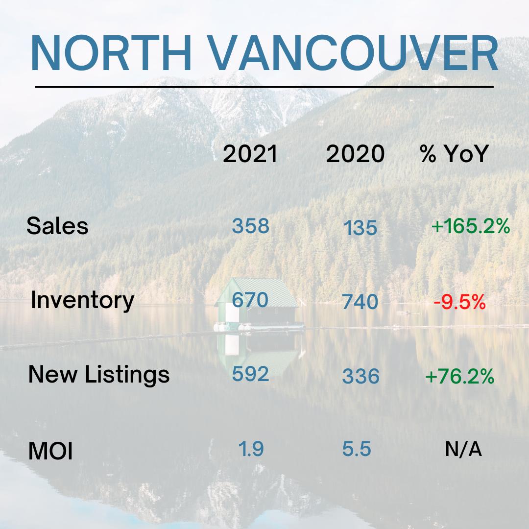 North Vancouver Real Estate Stats - May 2021