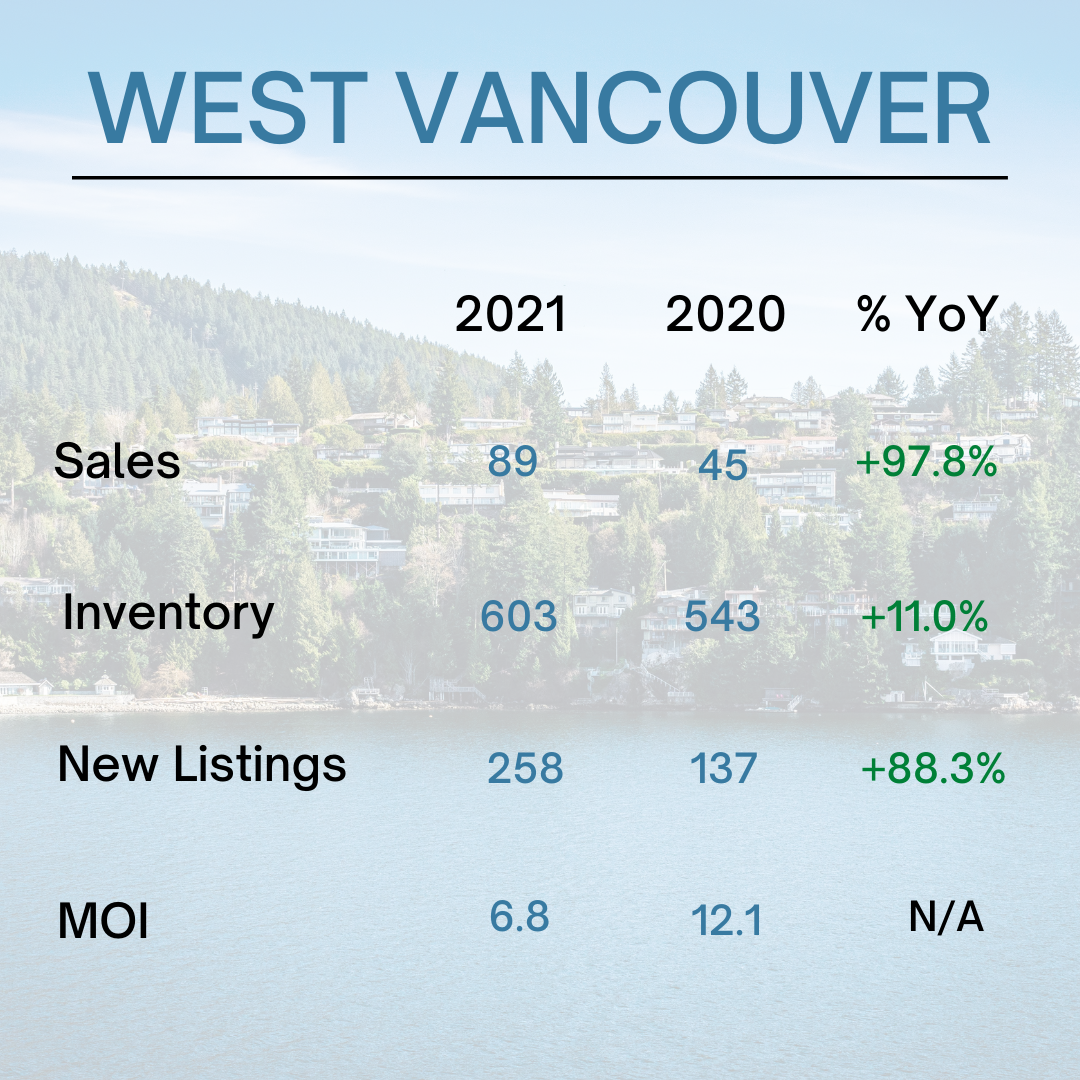 West Vancouver Real Estate Stats - May 2021