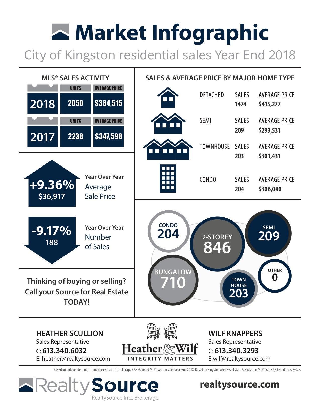 2018 year end stats Kingston.jpg