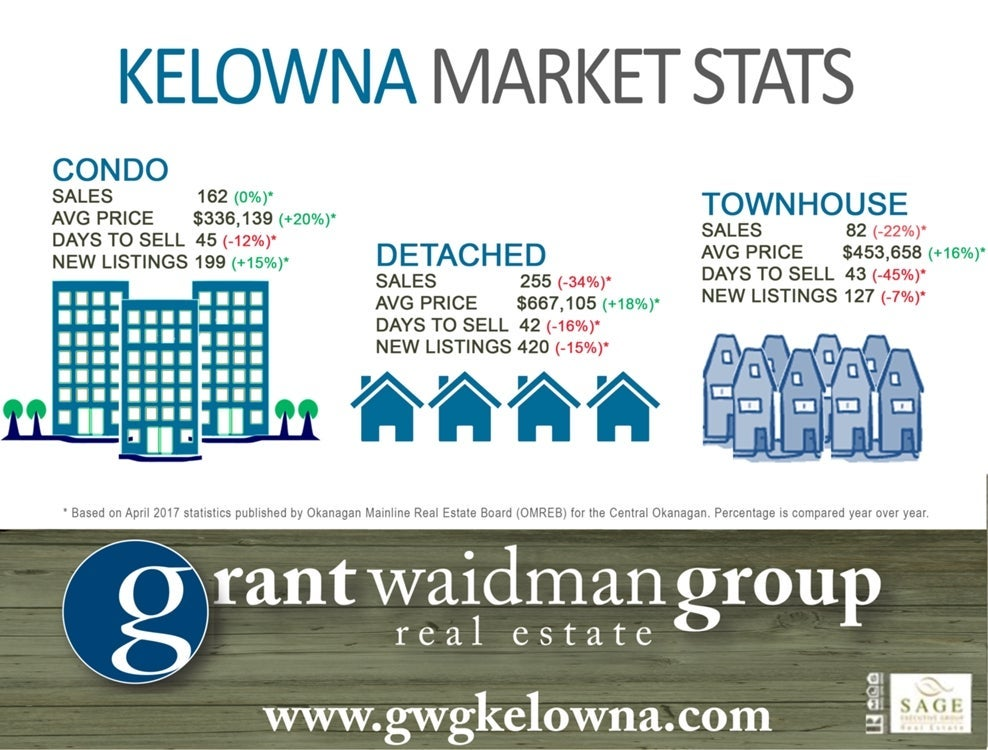 Kelowna Real Estate Market Stats - April 2017