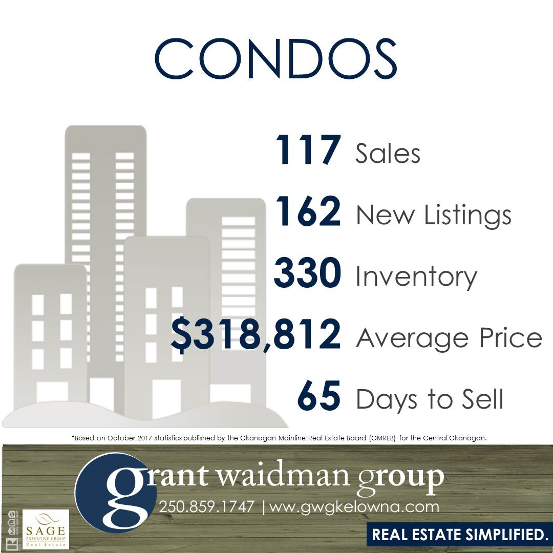 Kelowna Real Estate Market Statistics - Condos