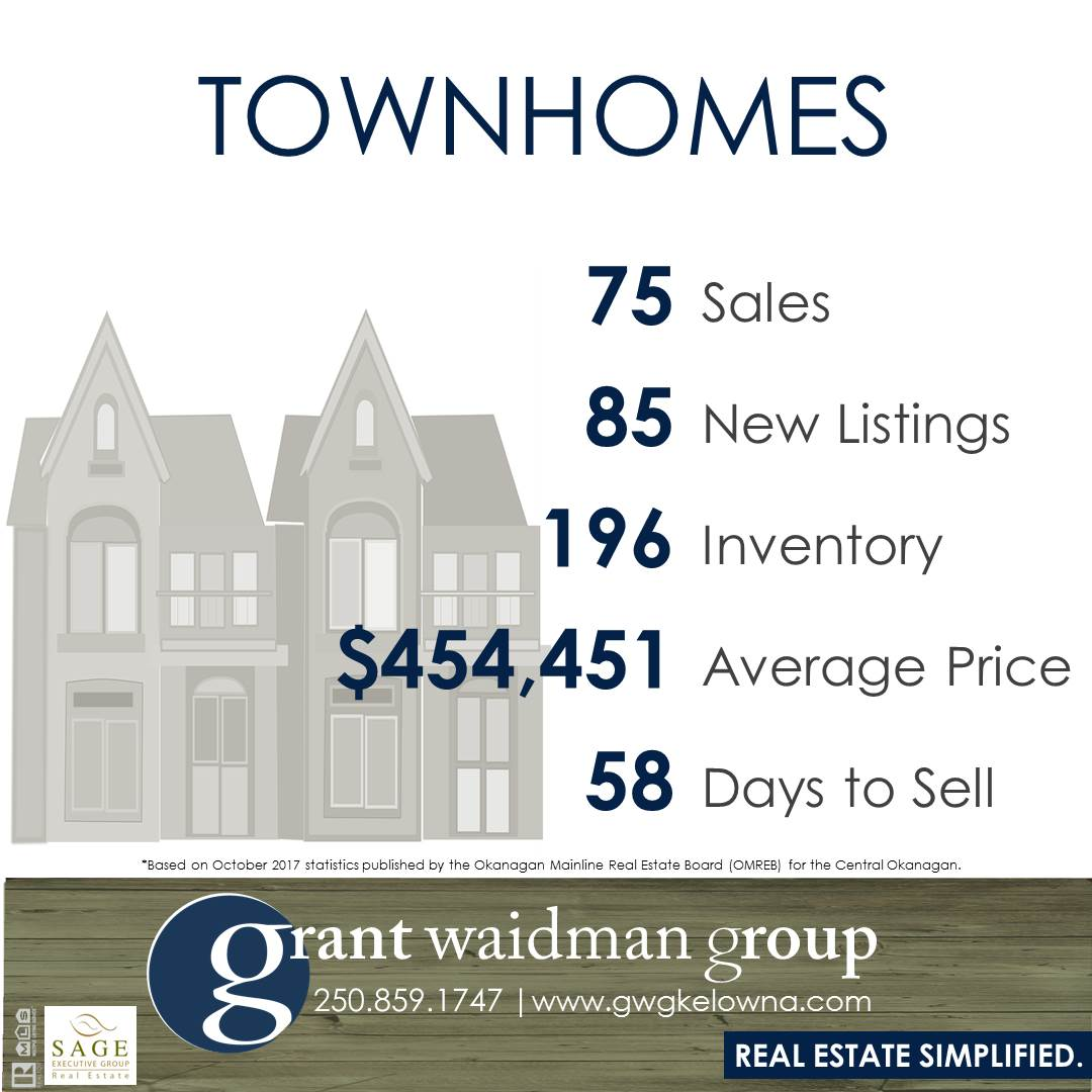 Kelowna Townhouse Real Estate Market Statistics