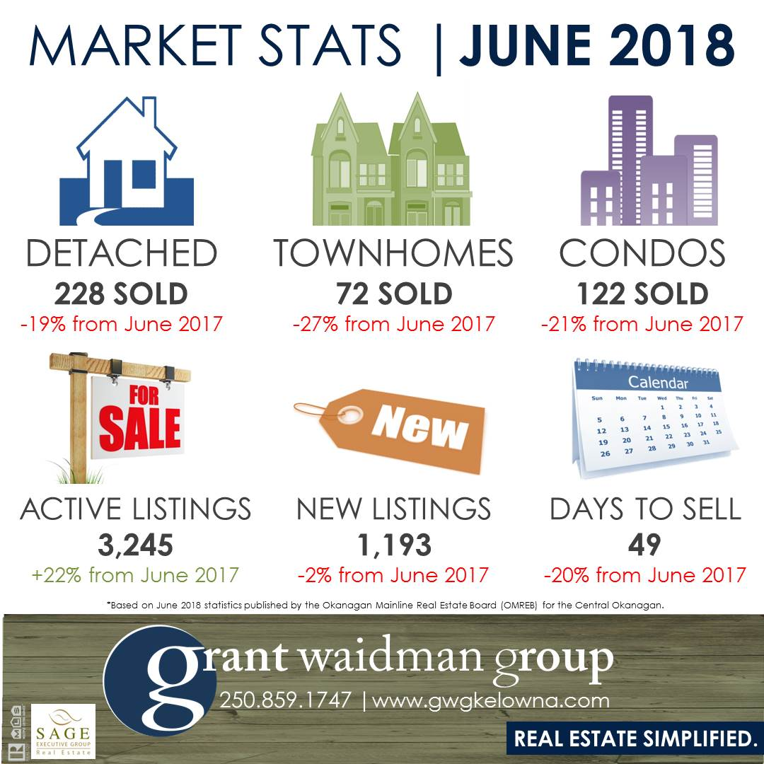 Kelowna Real Estate Market Statistics