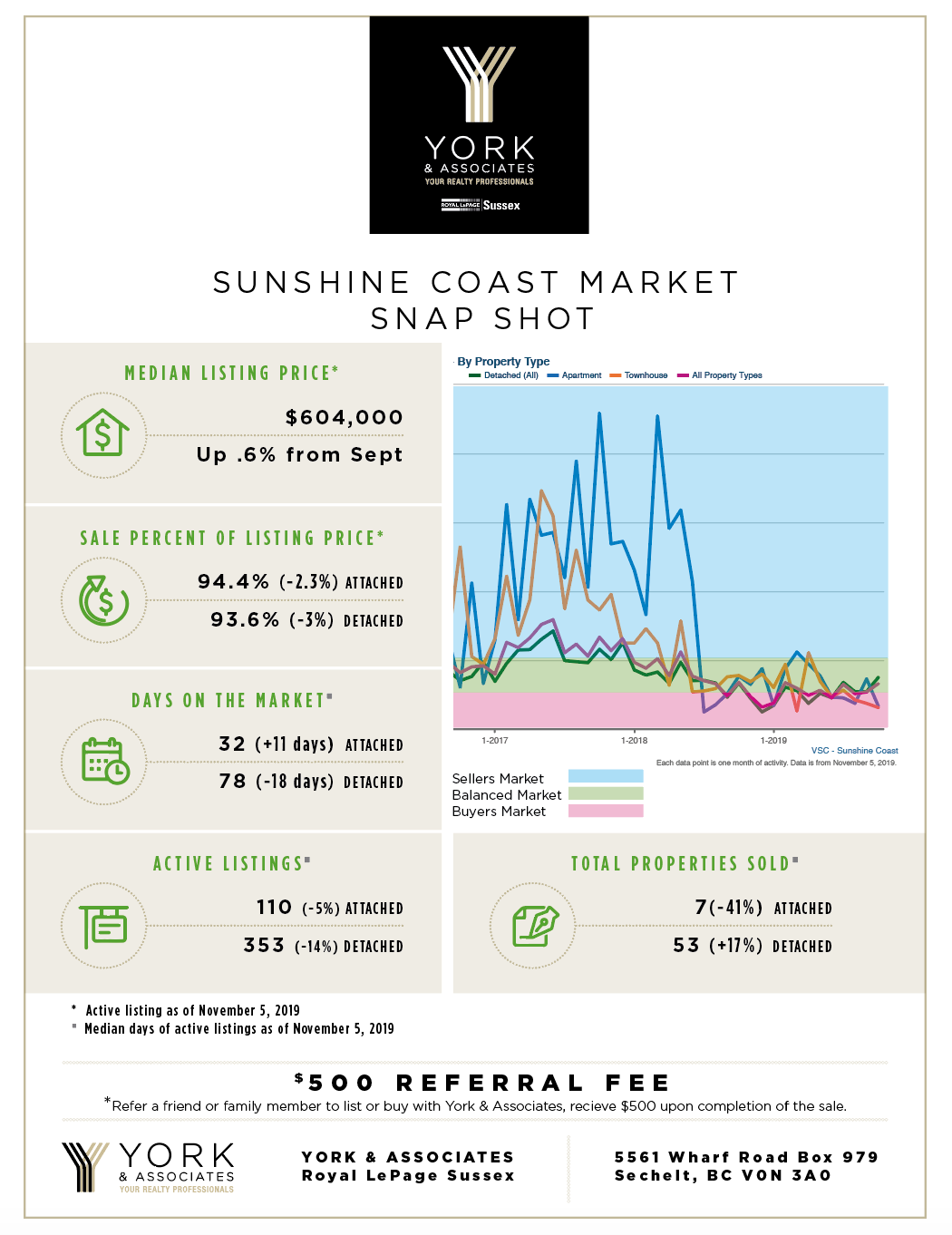 Sunshine Coast November Market Report
