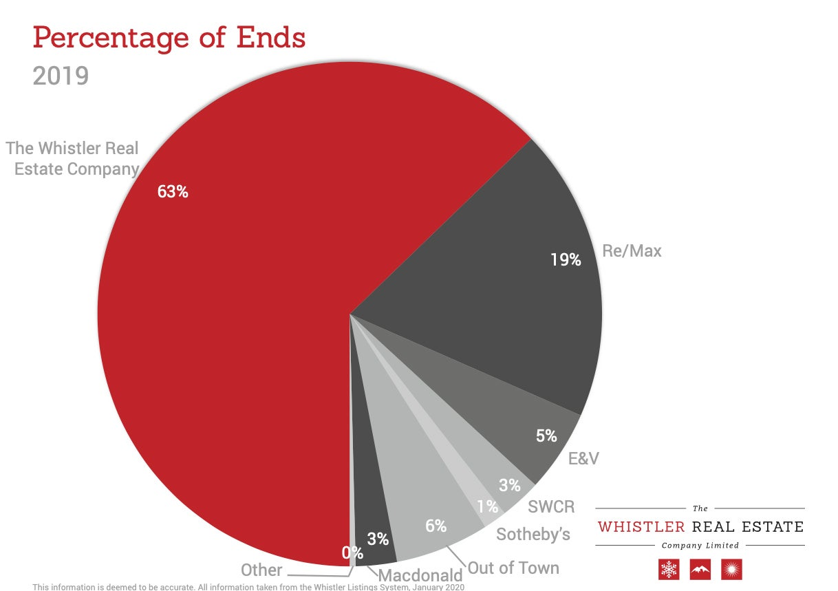 WREC percentage of ends chart