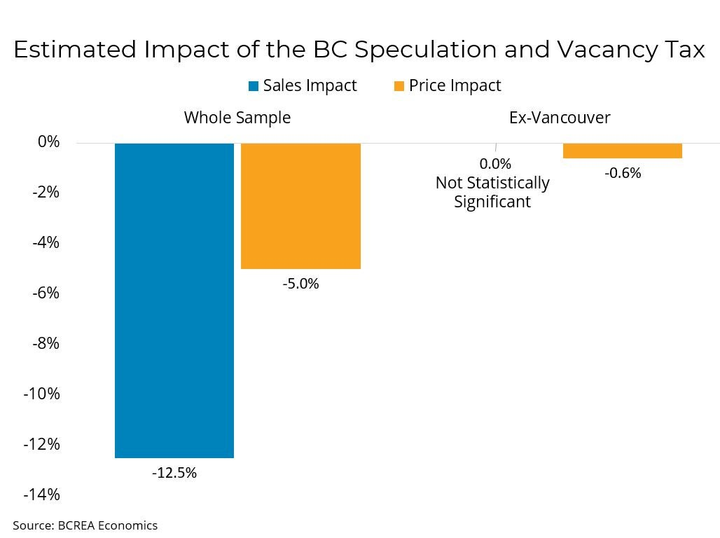 Estimated Impact of the BC Speculation and Vacancy Tax