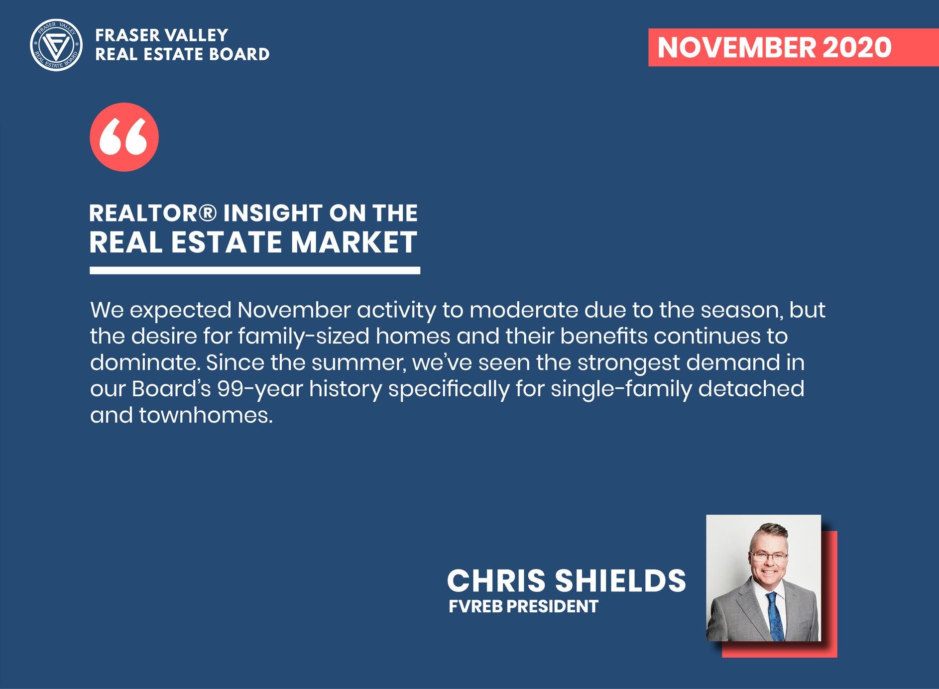 Fraser Valley Real Estate Market Report November 2020 – Realtor Insight