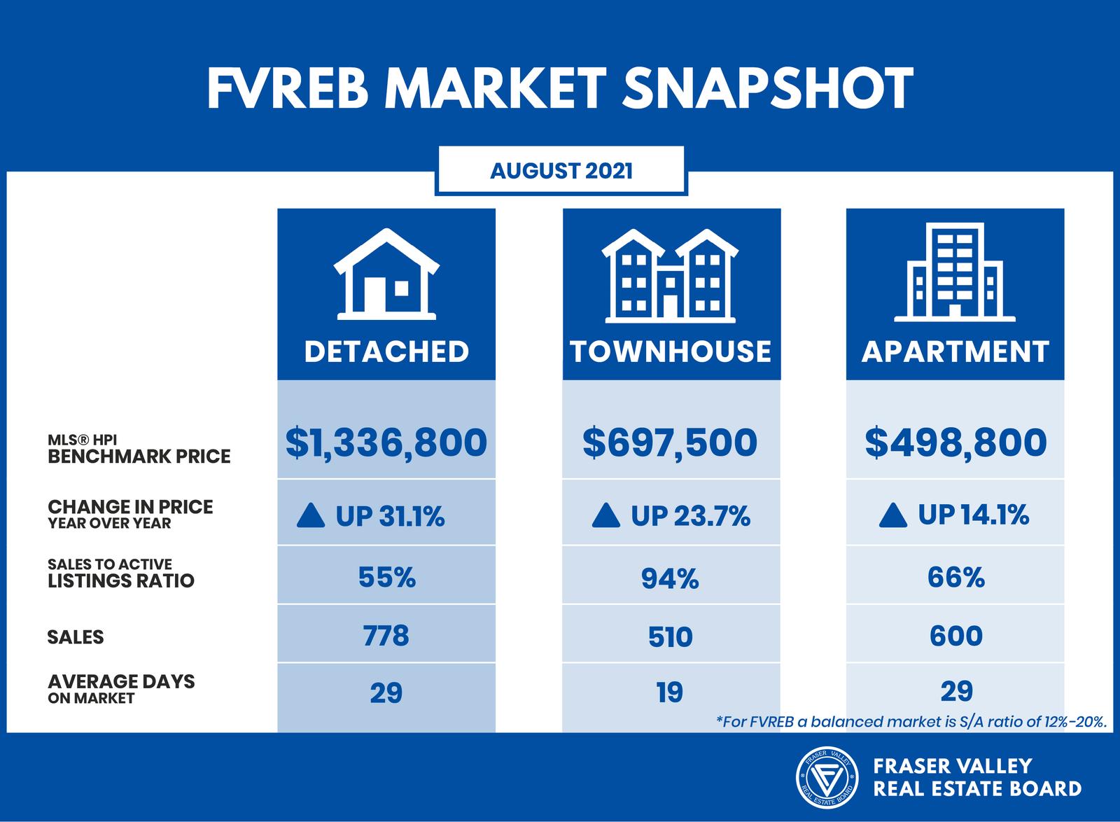Fraser Valley Real Estate Board August 2021 - Market Snapshot