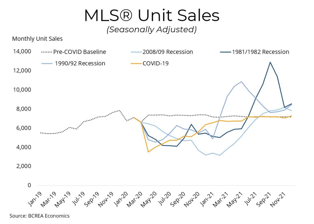 Is It Different This Time? Recessions and the BC Housing Market Summary Findings