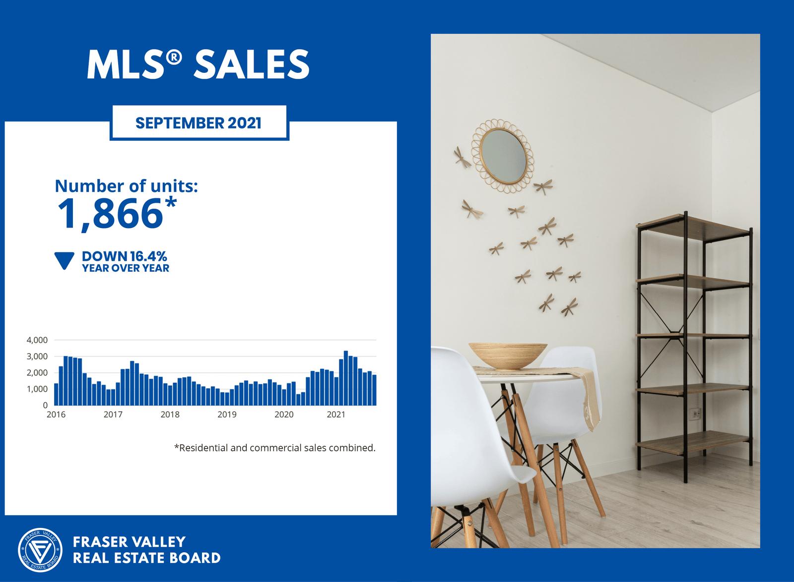 Fraser Valley Housing Market Report - MLS Sales - September 2021