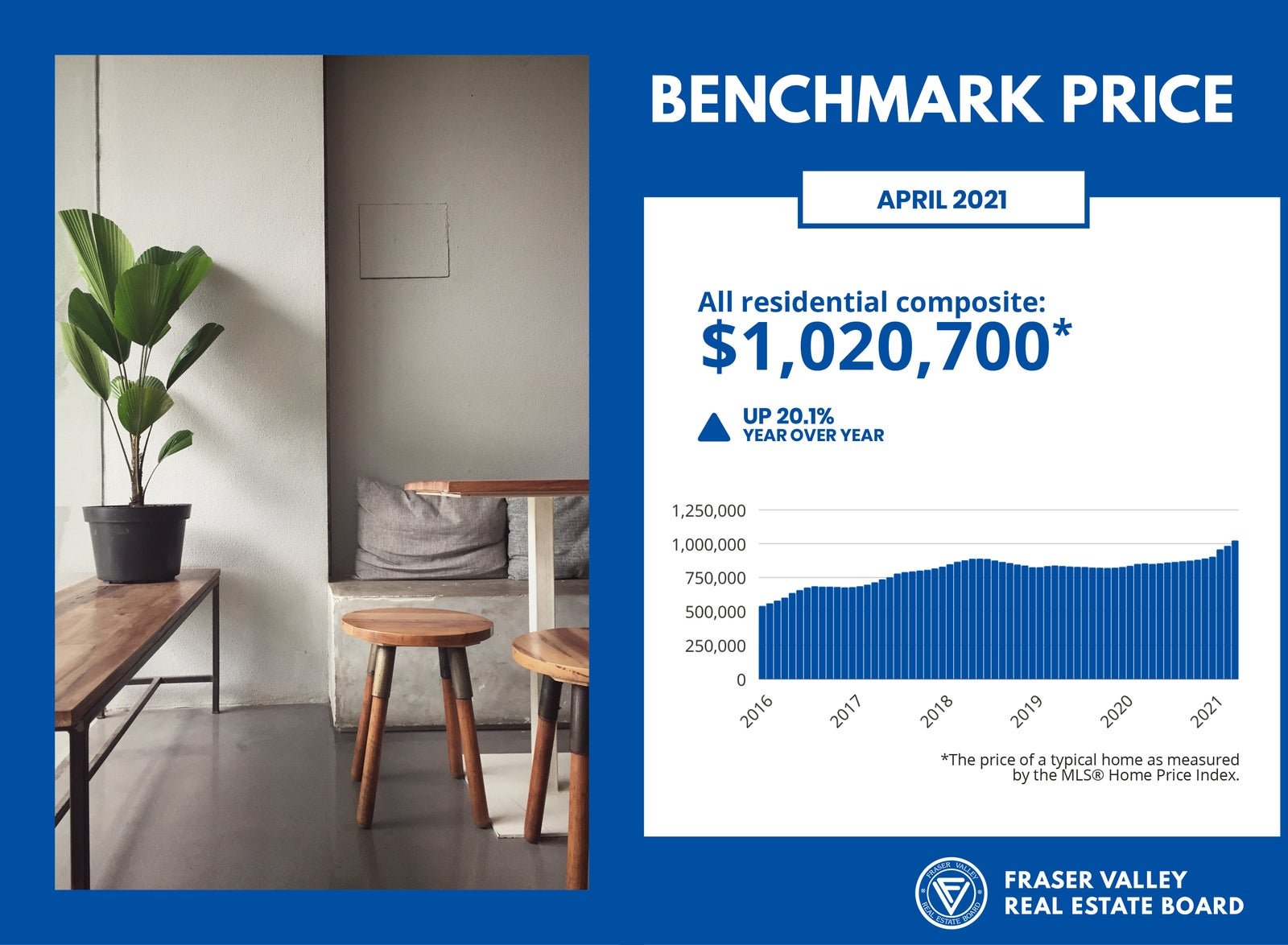 FVREB Housing Market - Benchmark Price April 2021