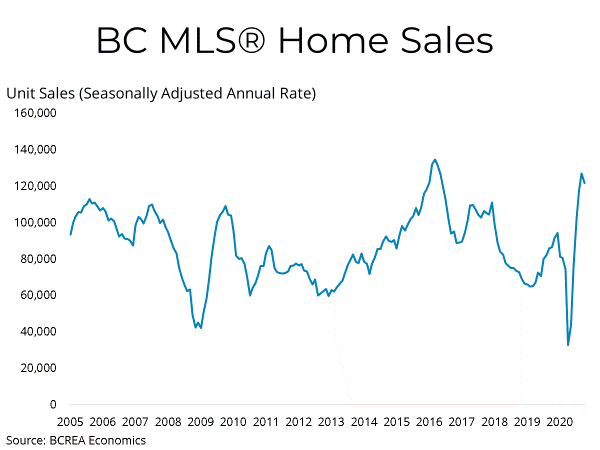 BC Housing Market Continues Record Pace in October