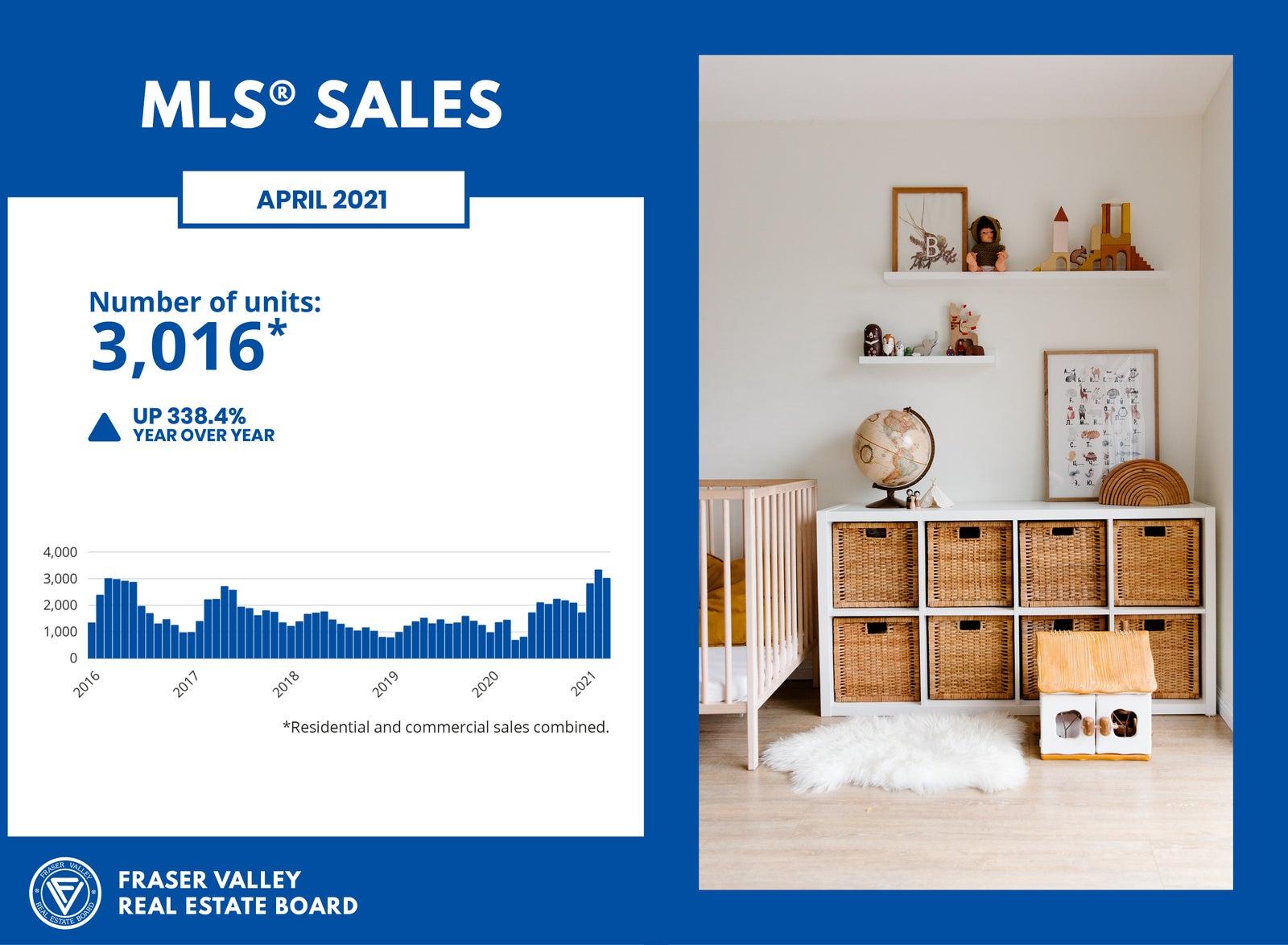 FVREB Housing Market - MLS Sales April 2021