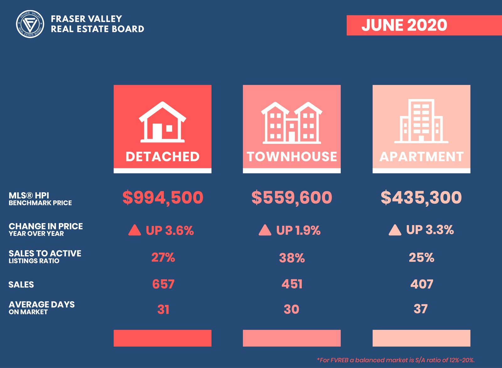 MLS® HPI Benchmark Price Activity for June 2020