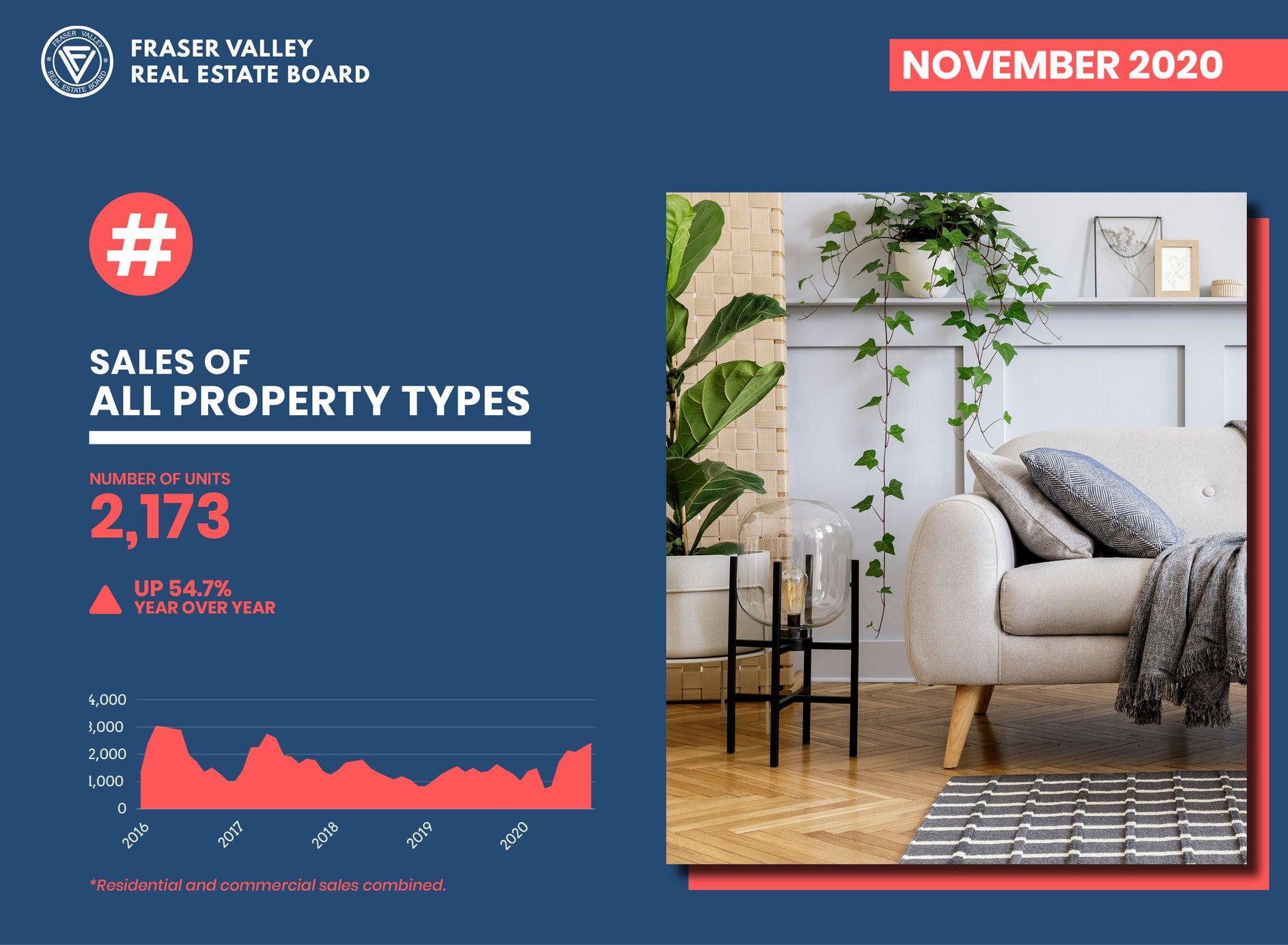 Fraser Valley Real Estate Market Report November 2020 – Property Sales