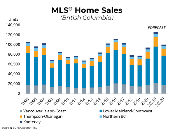 BCREA 2021 Second Quarter Housing Forecast: Provincial Housing Market on a Record-Setting Pace