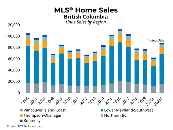 BC Homes Sales to Post Strong Recovery in 2021