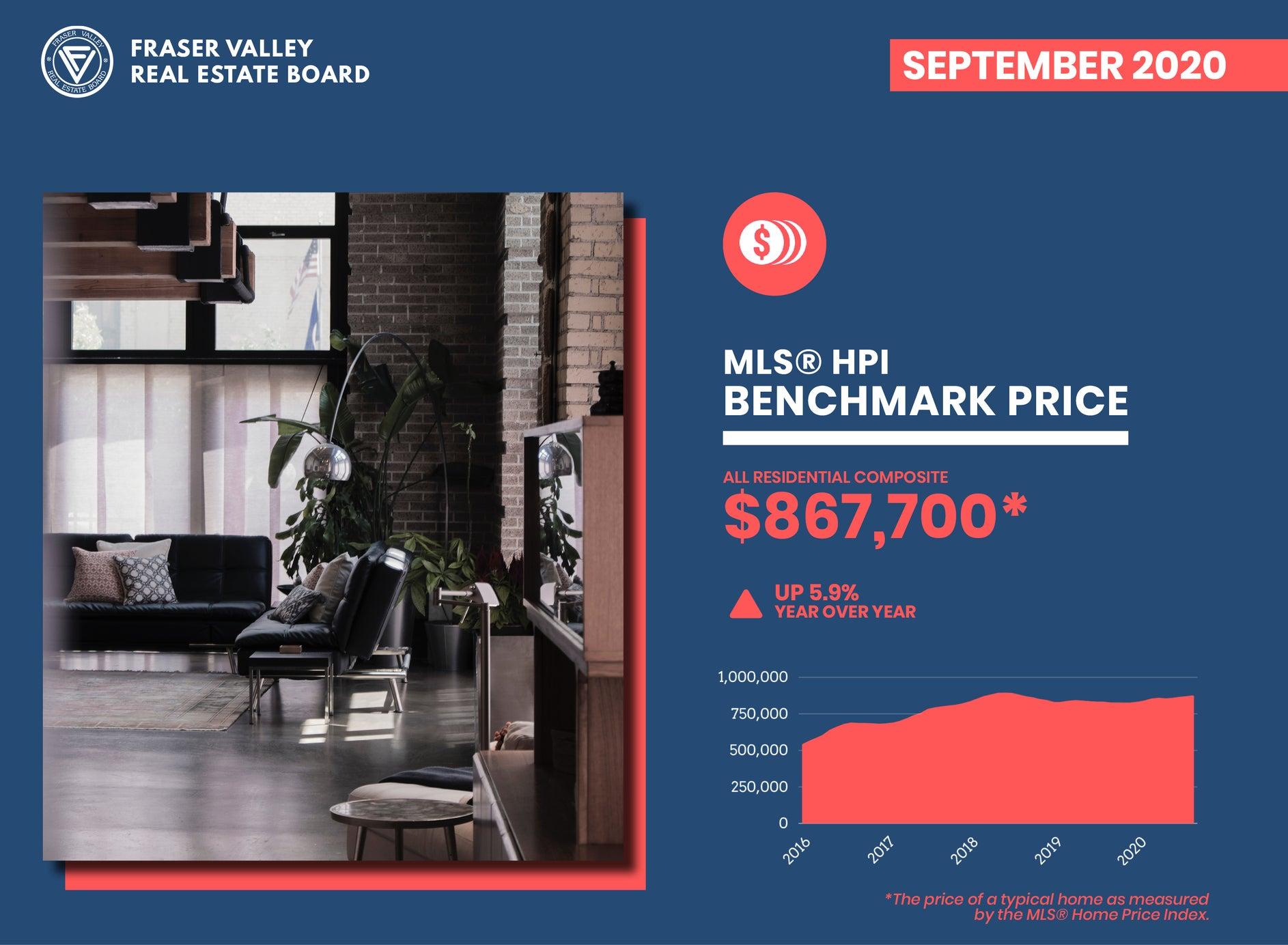Fraser Valley Housing Market Report September 2020 – Benchmark Price