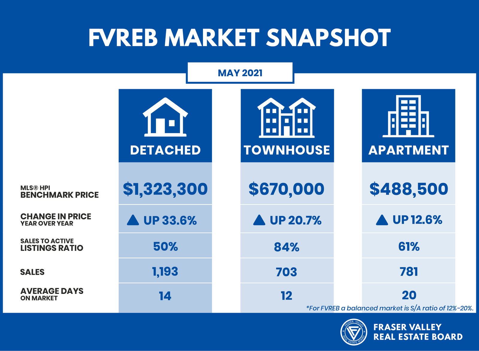 Market Snapshot for May 2021 - Fraser Valley Real Estate