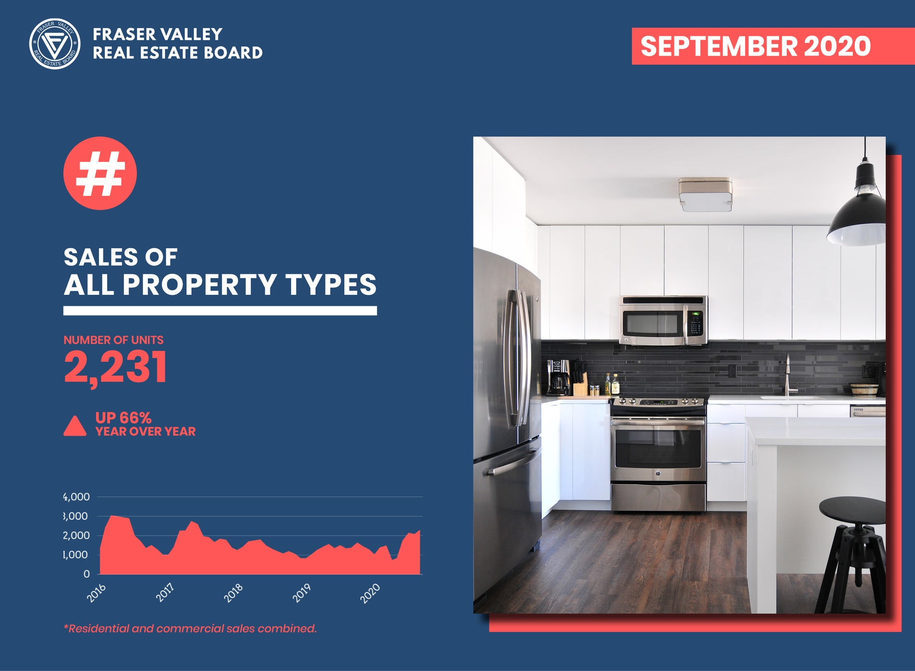 Fraser Valley Housing Market Report September 2020 – Sales of All Property Types