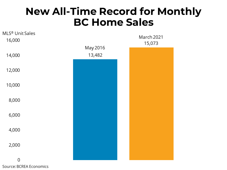 BCREA - March 2021 - Record-Setting Month for BC Homes Sales
