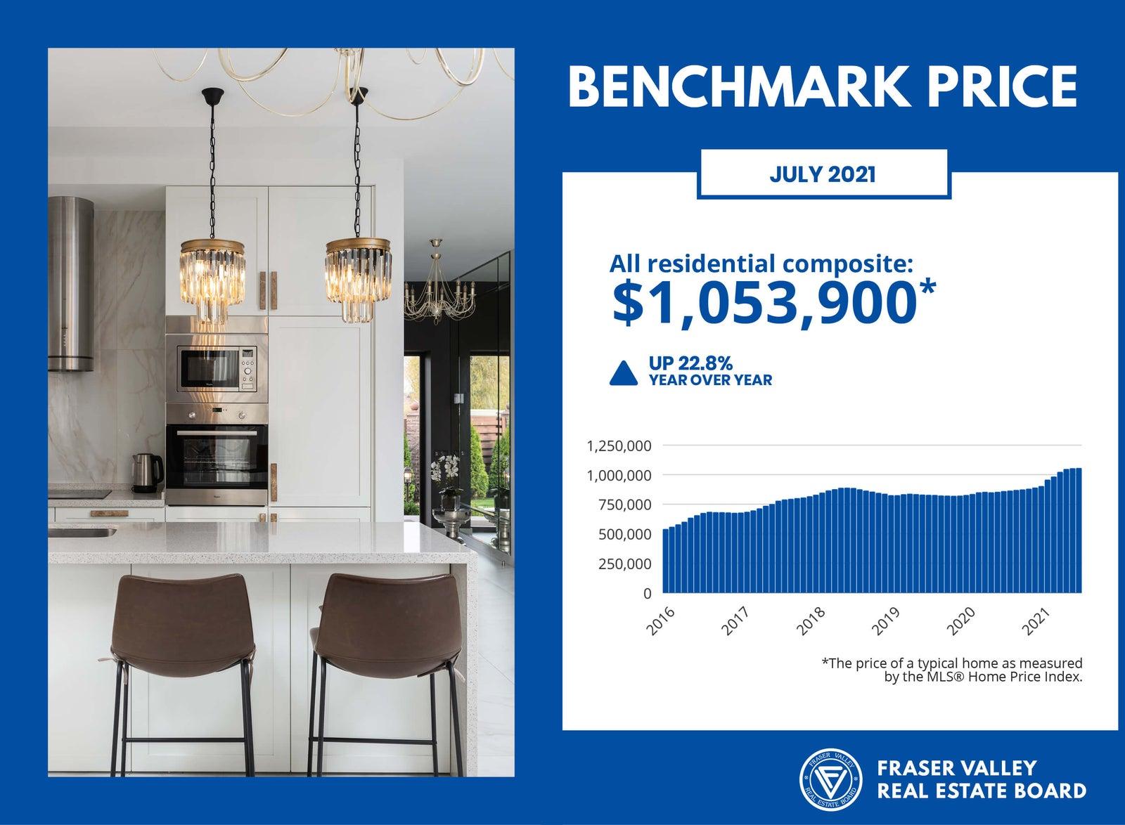 Fraser Valley Housing Market - Benchmark Price for July 2021