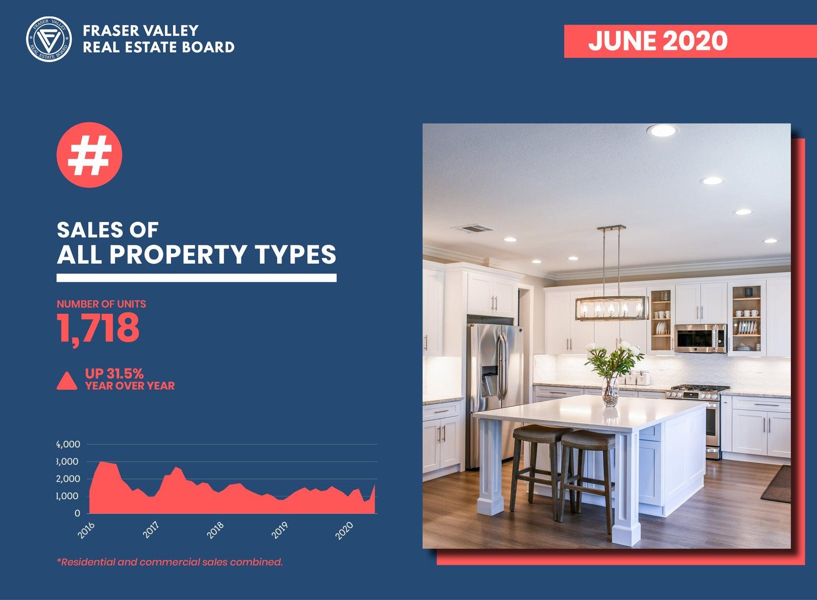 Sales - Fraser Valley Real Estate Board June 2020