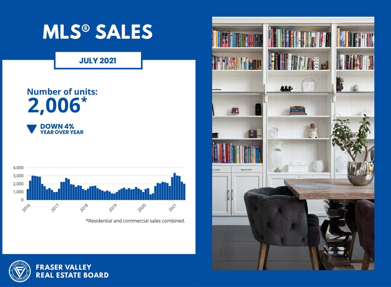 MLS Sales for July 2021 - Fraser Valley Housing Market