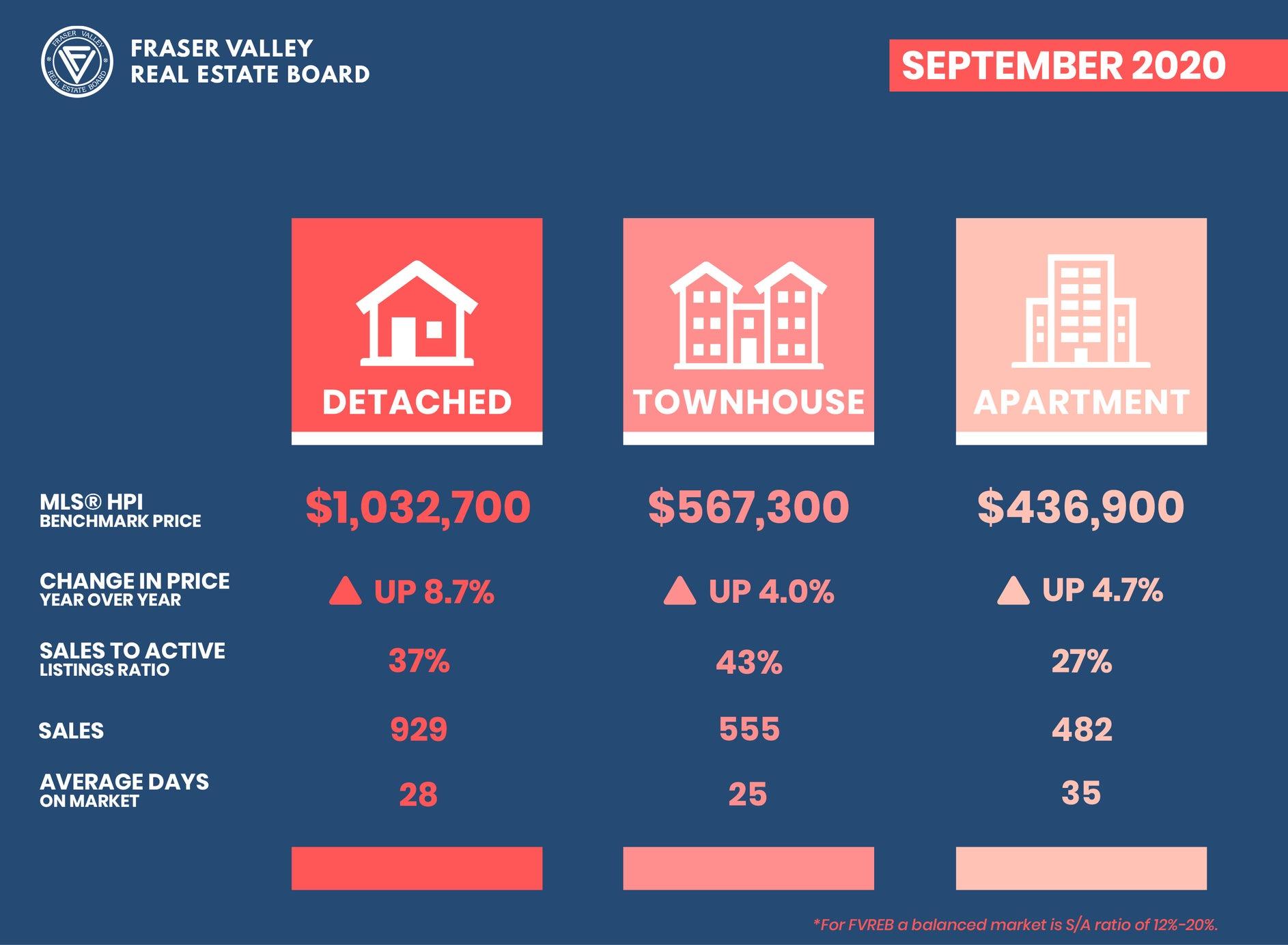 Fraser Valley Housing Market Report September 2020 – Benchmark Price Activity