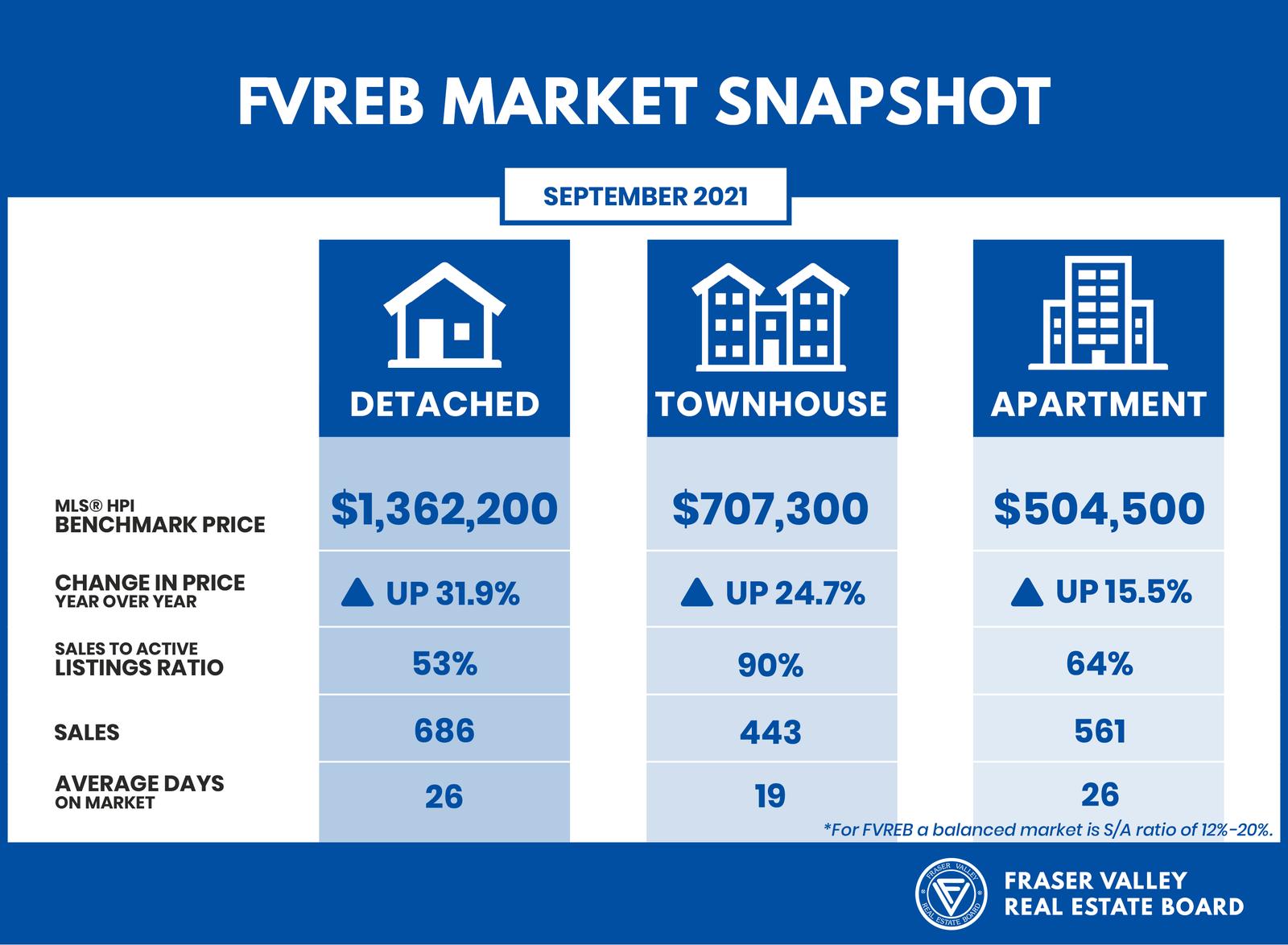 Fraser Valley Housing Market Snapshot September 2021