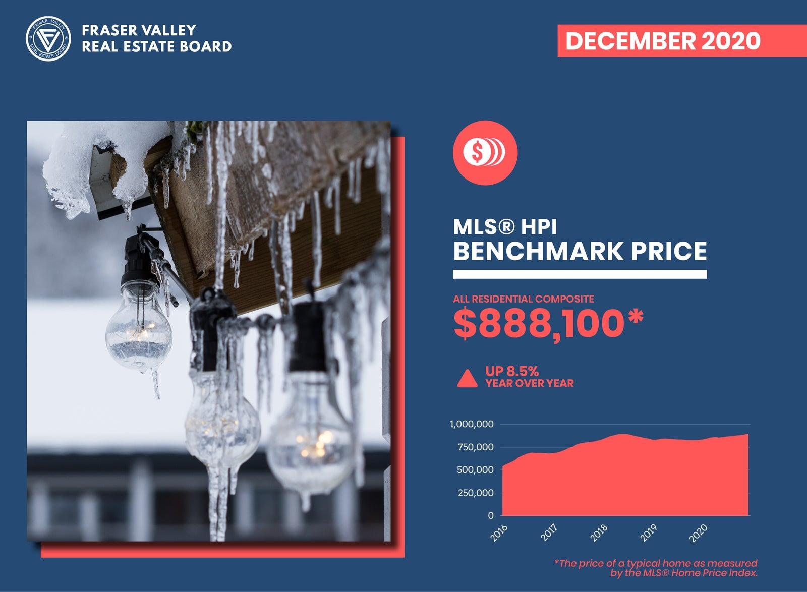 Benchmark Price - All Residential FVREB December 2020