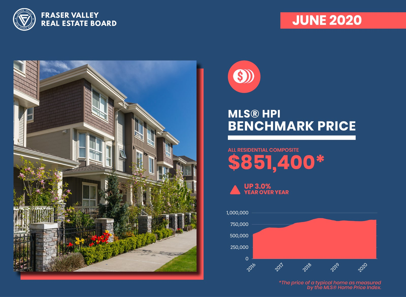 Benchmark price - Fraser Valley Real Estate Board June 2020