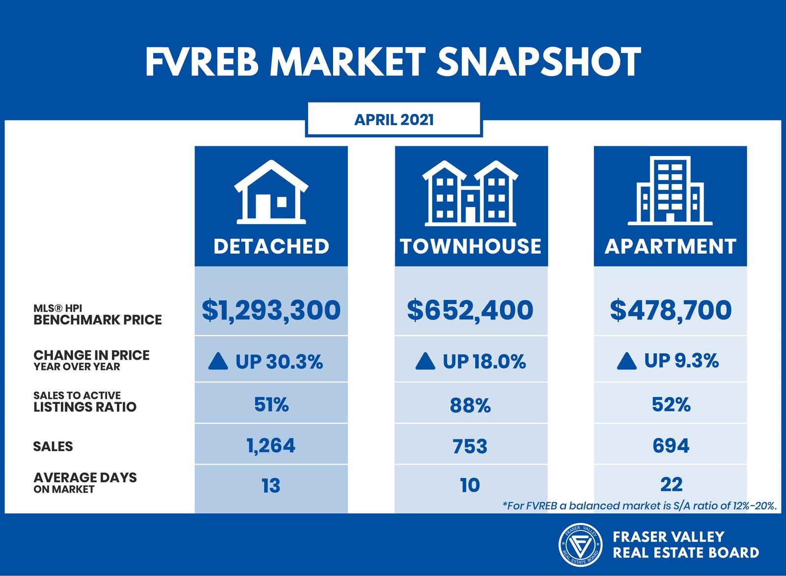 Fraser Valley Housing Market Statistics - April 2021