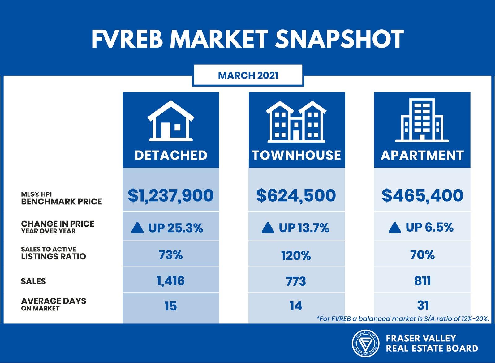Market Snapshot March 2021 - FVREB