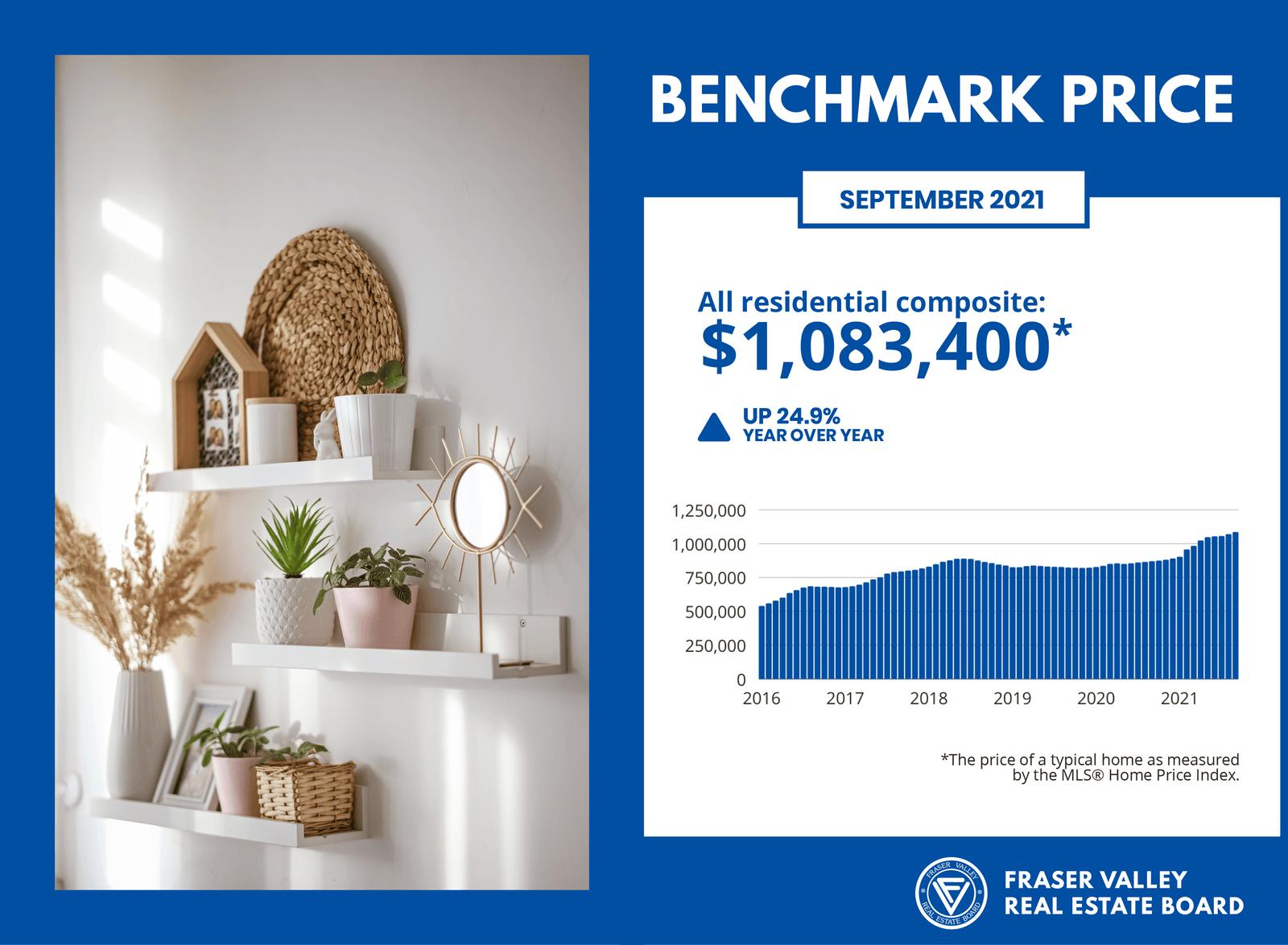 Fraser Valley Housing Market Report - Benchmark Price September 2021