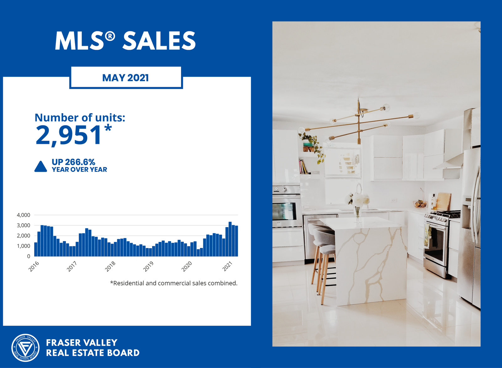 MLS Sales for May 2021 - Fraser Valley Real Estate