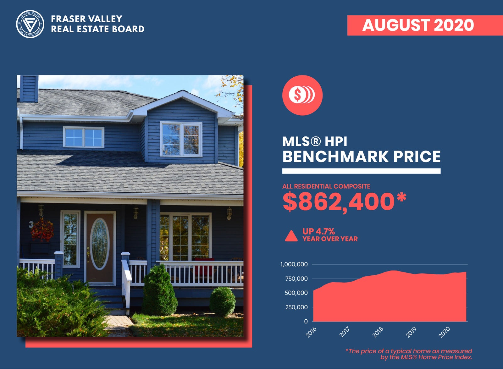 FVREB Residential Home Sales Benchmark Price - August 2020