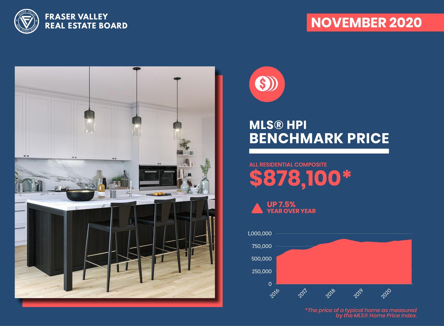 Fraser Valley Real Estate Market Report November 2020 – Benchmark Price