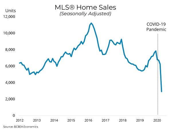 BC Real Estate - Market Update April 2020
