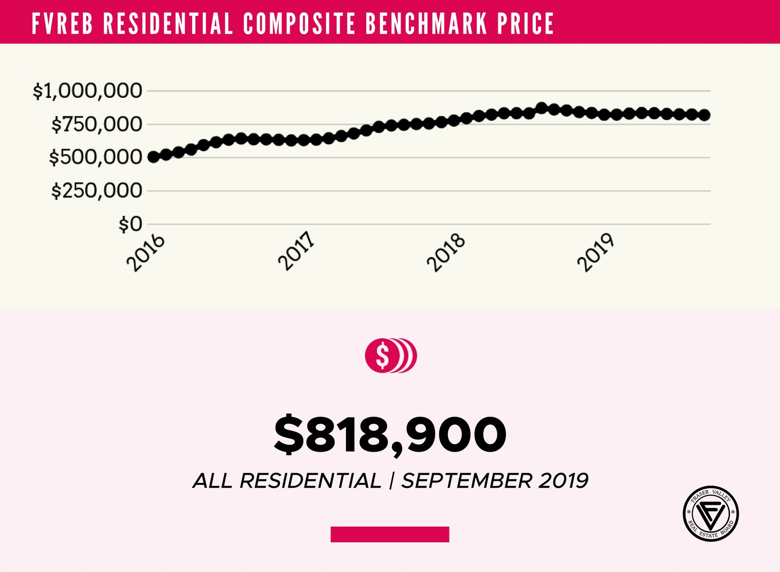 benchmark price - September 2019