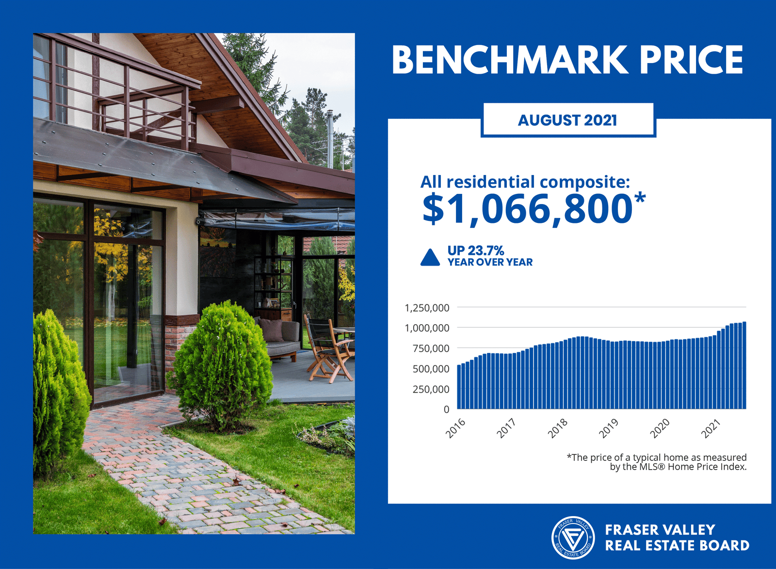 Fraser Valley Real Estate Board August 2021 - Benchmark Price