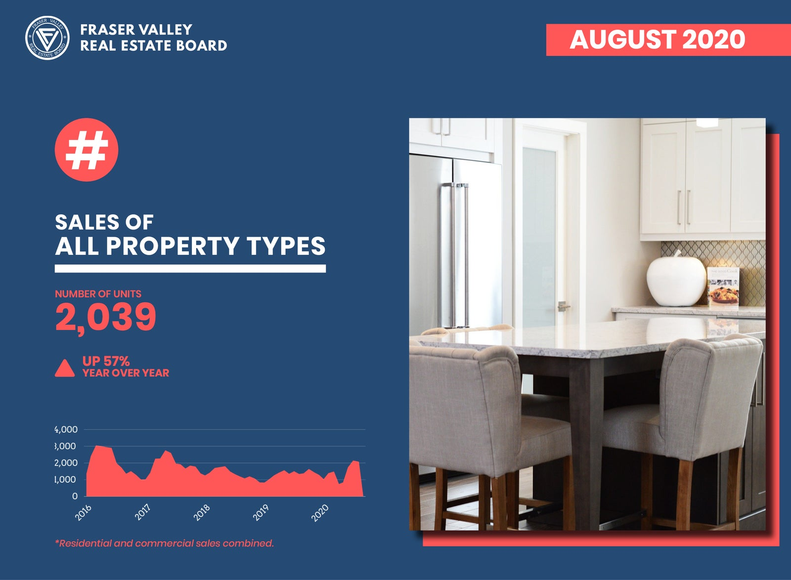 FVREB Property Sales Report - August 2020