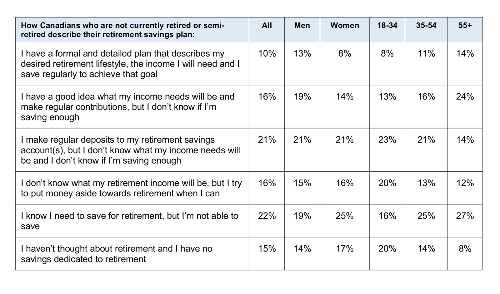 Canadians describe their retirement savings plan - chart