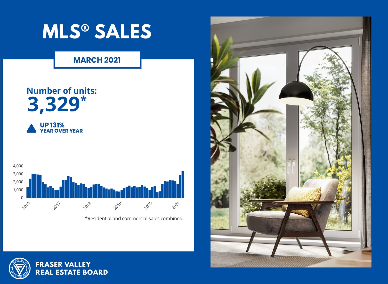 MLS® Sales March 2021 - FVREB