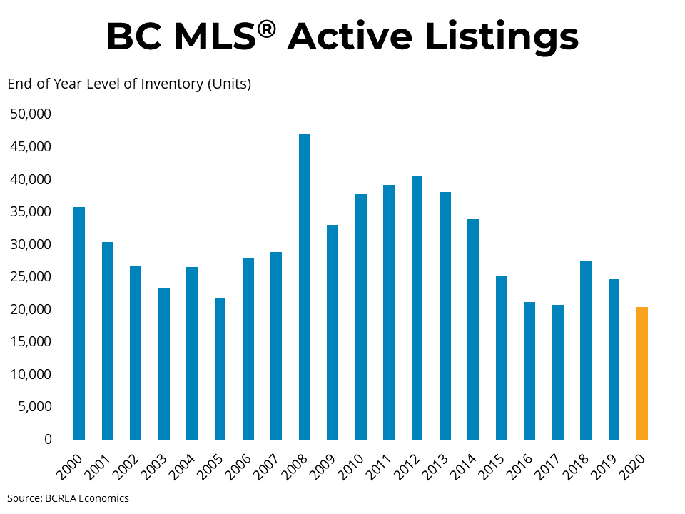 BCREA December 2020 Market Report - Strong December Home Sales Close Out an Unprecedented Year
