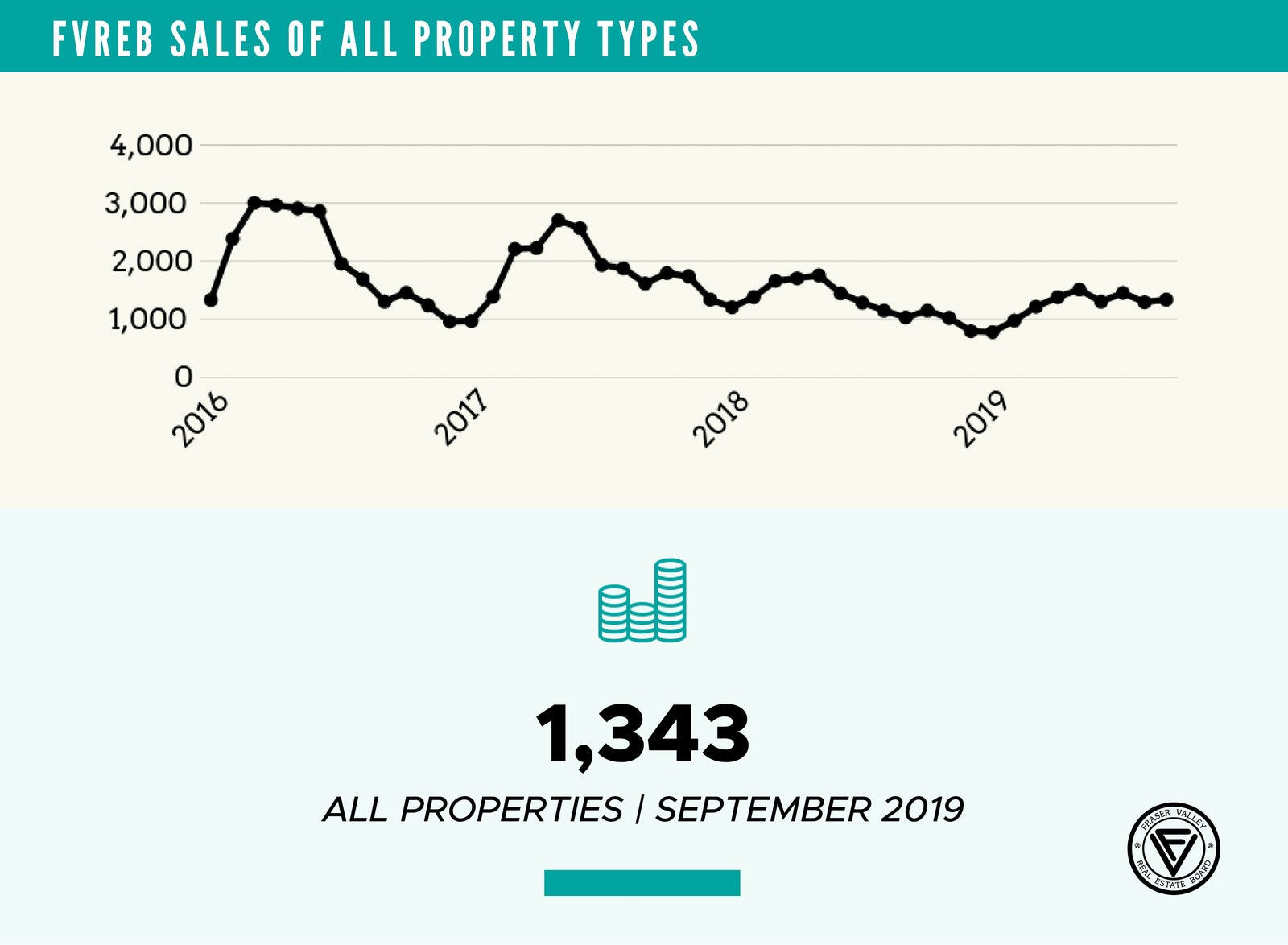 total sales - September 2019