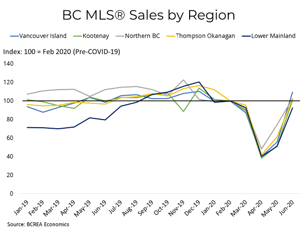 Strong Recovery Continues for BC Housing Markets