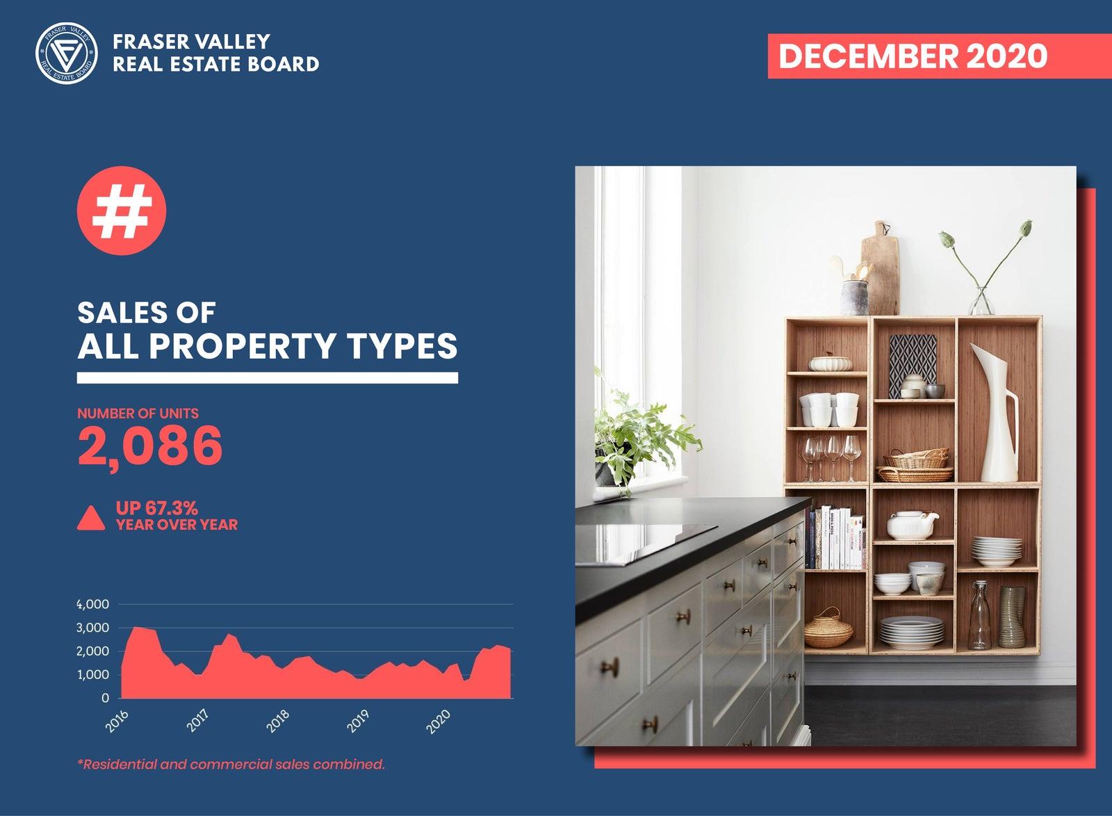 Residential Sales December 2020 Report - FVREB
